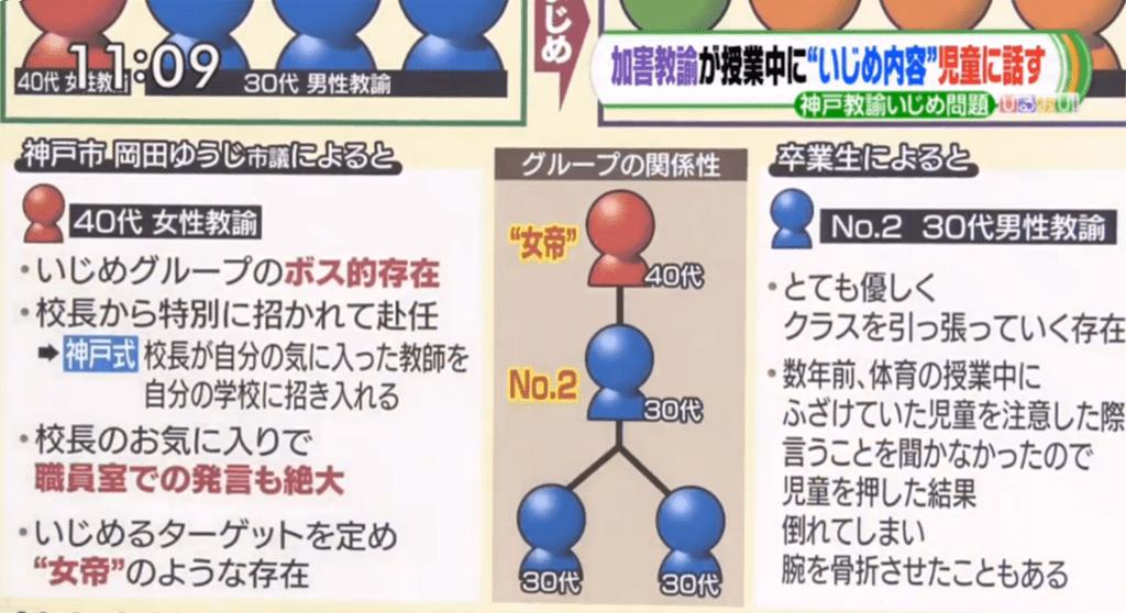神戸 教諭 いじめ 加害 者